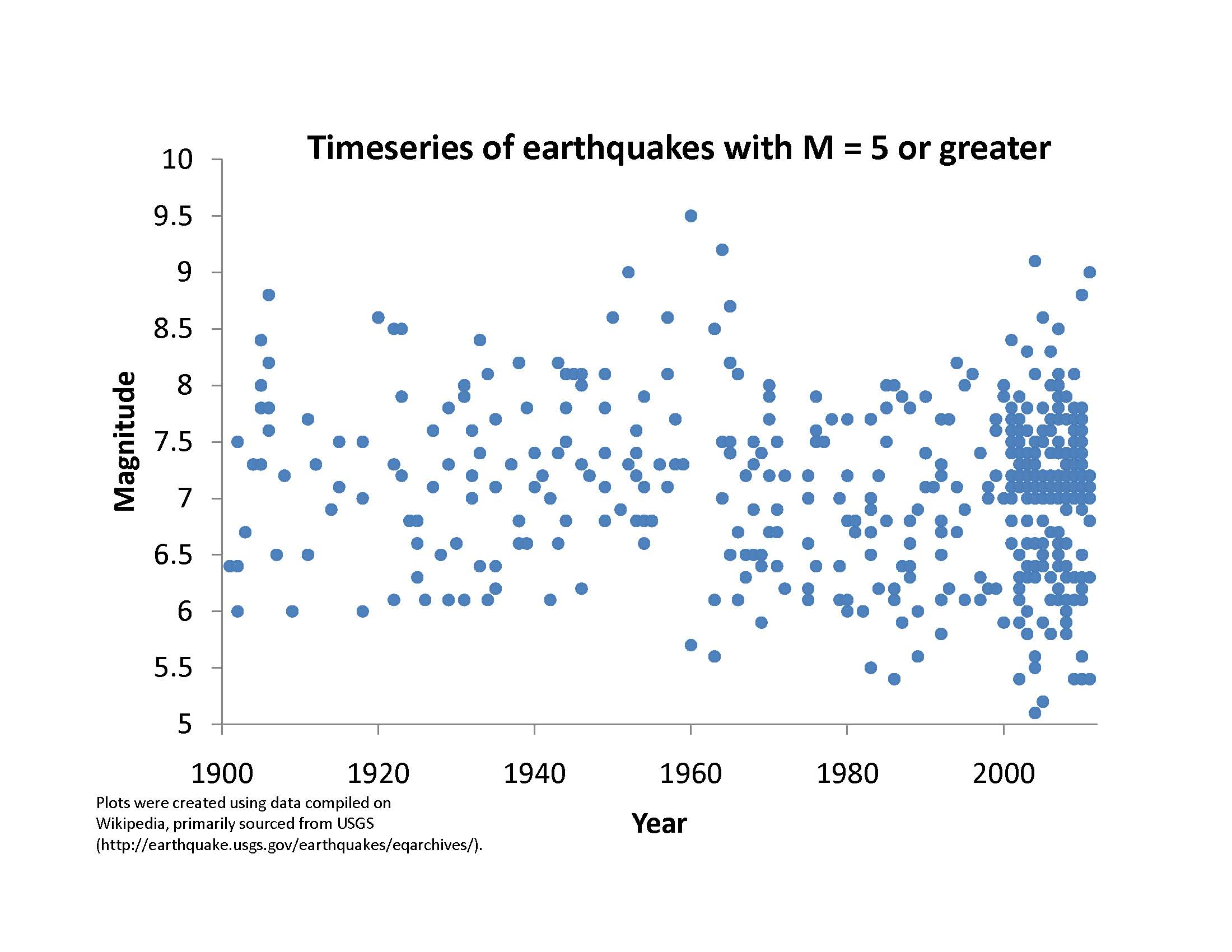 Graph of magnitude 5 or greater earthquakes from 1900- April 2011.<div class='credit'><strong>Credit:</strong> Graph of magnitude 5 or greater earthquakes from 1900- April 2011.</div>