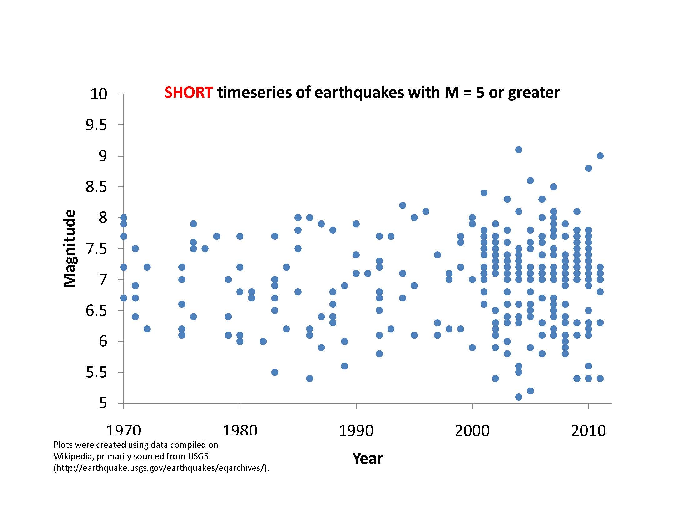Chart of magnitude 5 or greater earthquakes from 1970- April 2011<div class='credit'><strong>Credit:</strong> Chart of magnitude 5 or greater earthquakes from 1970- April 2011</div>