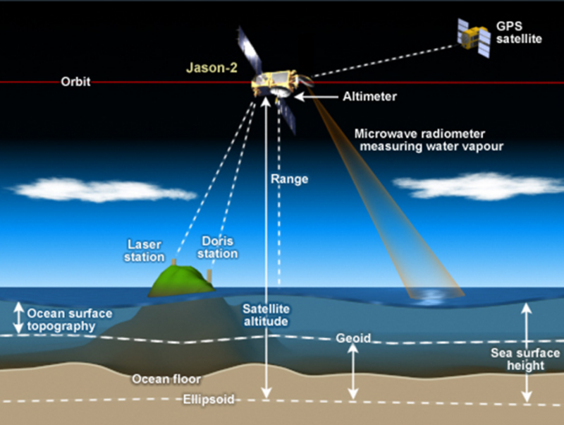 A diagram showing how NOAA uses satellites to measure sea level