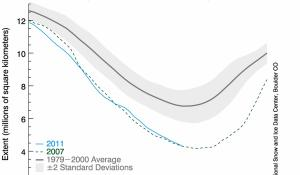 A graph of arctic ice coverage from 2011, showing data through September 7, 2011.