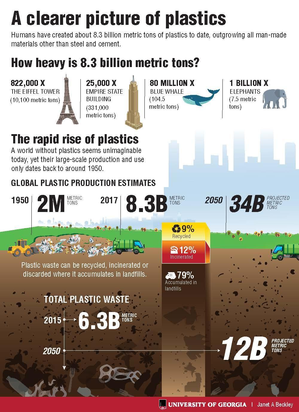 Plastic Pollution Infographic Smithsonian Ocean