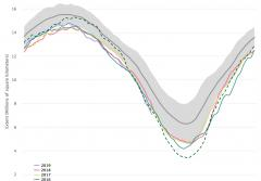 data of sea ice coverage in the Arctic