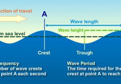 a diagram showing the parts of an ocean wave